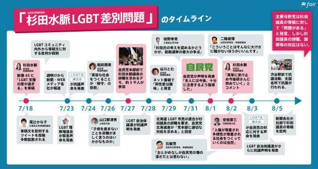 「杉田水脈LGBT差別問題」の経緯を振り返る