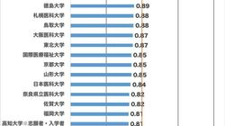 全医学部に聞いてみた。男女の医学科合格率、こんなに差が大きかった【独自調査】
