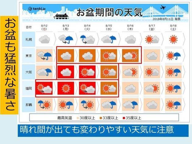 お盆は「天気の急変」に注意 猛烈な暑さにも警戒を