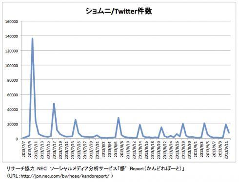 2013夏ドラマTwitter分析(2)半沢直樹のヒットはつぶやきから読み取れた?