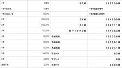 サマージャンボ宝くじ、当選番号一覧(2018年・第754回)