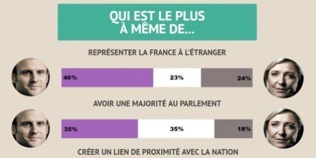 【フランス大統領選】マクロン氏はルペン氏より「少しだけ」信頼できる 有権者意識調査の最新結果