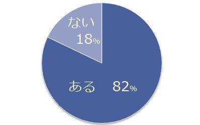 転職回数の多いミドル層、成功する「2つのポイント」とは?(調査結果)