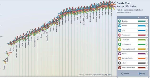 「世界一幸せな国」さまざまなランキング