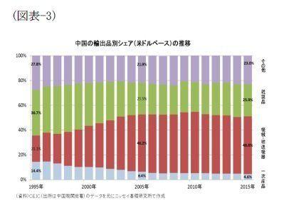図表でみる中国経済(輸出編):基礎研レター