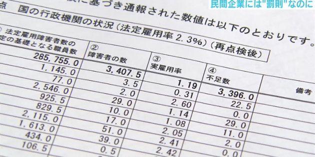 省庁の障害者雇用水増し問題。「企業に課している水準すら満たしていなかった」