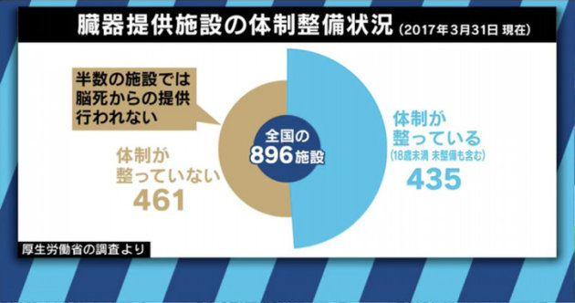 世界に遅れを取る日本の臓器移植 1万人以上が「待機中」、失われた命も
