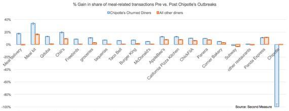 人気レストランチェーンで食中毒発生!「その客が流れたのはどこか?」消費者のリアルな動きをトラッキングできるSecond