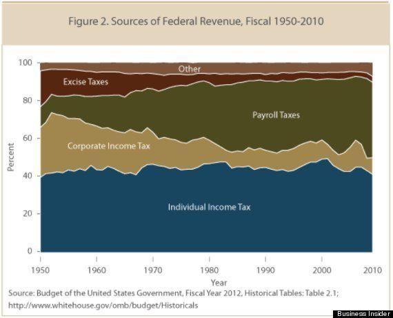 「法人税が減り、個人の税負担が増加」がよくわかるグラフ:米国