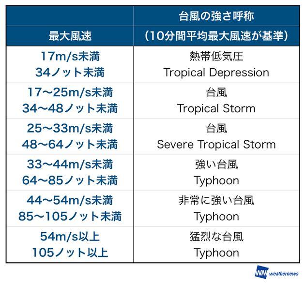 台風21号、25年ぶりに「非常に強い」勢力で日本に上陸のおそれ