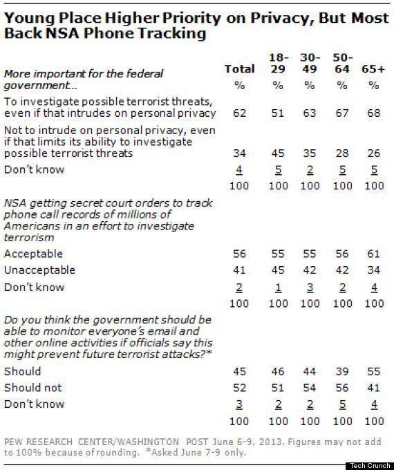 NSAの監視行為にアメリカ人の多数が賛成との調査結果