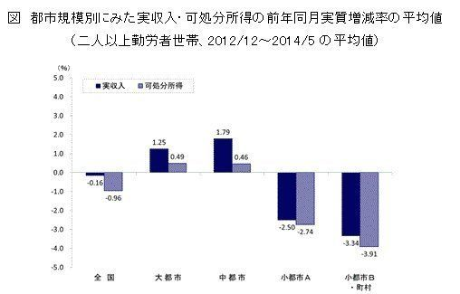 二極化するアベノミクスの浸透度~若年層と地方部ほど差の出る景況感