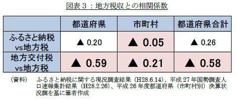 選択の結果、集中-ふるさと納税シリーズ(2)ジニ係数が0.5を超える世界:基礎研レター