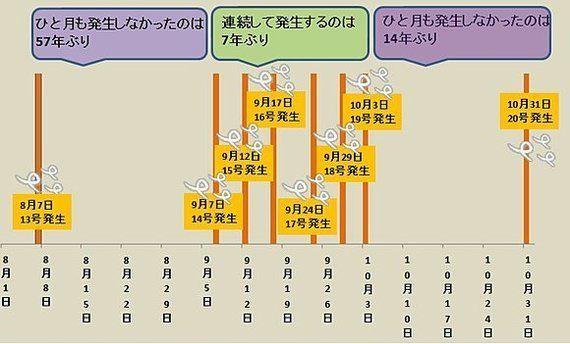 【台風情報】台風20号「ヌーリ」発生(相原恵理子)