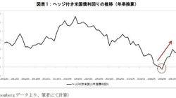 ヘッジ付き米国債の利回りに復活の兆し-日本円と米ドルの短期金融市場が示唆していること:基礎研レター