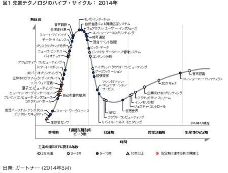 スマートマシンが席巻する世界でも生き残る日本企業のあり方とは