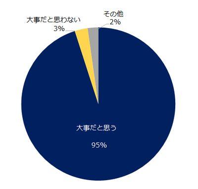 職場のダイバーシティ、95%が「大事だと思う」一方「積極的に取り組んでいる」と感じる人は19%