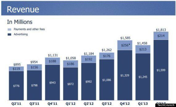 Facebookの2Q決算、売上18億ドル。広告売上の41%がモバイルに