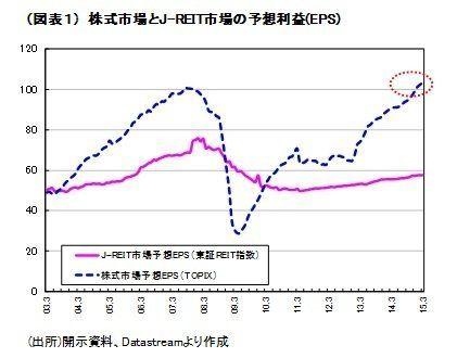 2015年上期のJ-REIT市場は小休止~月次リターンは6カ月連続で株式市場を下回る:研究員の眼
