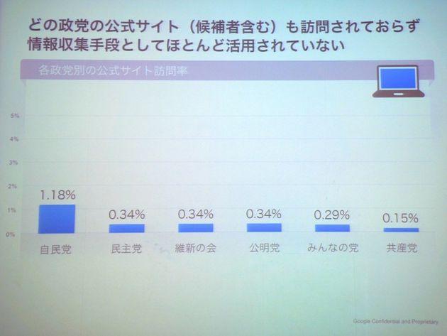 Google調査「ネット選挙は空振り」
