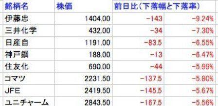 伊藤忠や日産、コマツなど日本の中国関連株が軒並み大幅安