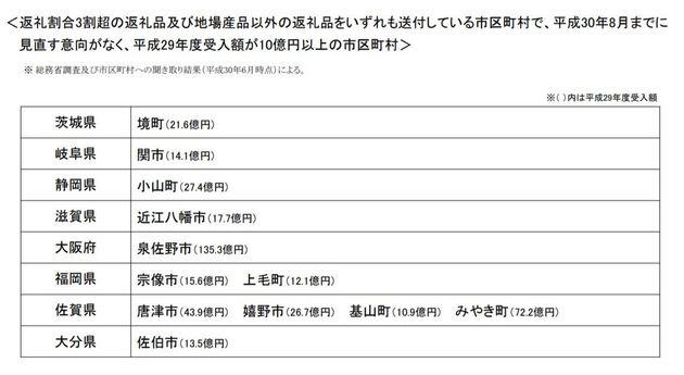 ふるさと納税、総務省が見直しへ→「5割」返しの佐賀県みやき町、旅行券、家電などを取りやめる