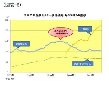 図表でみる中国経済(過剰債務編):基礎研レター