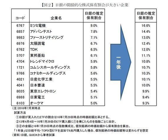 日銀ETF大量購入の問題点-マッチポンプの日本的手法と企業経営に悪影響の懸念:基礎研レター