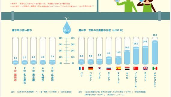 東京都の水道技術は、世界で〇番目?!ミャンマーで水ビジネスをスタート
