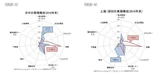 図表でみる中国経済(株式市場編)~日本との相違点及びMSCI問題:基礎研レター