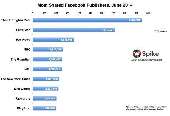 最もフェイスブックでシェアされる海外メディアとは?