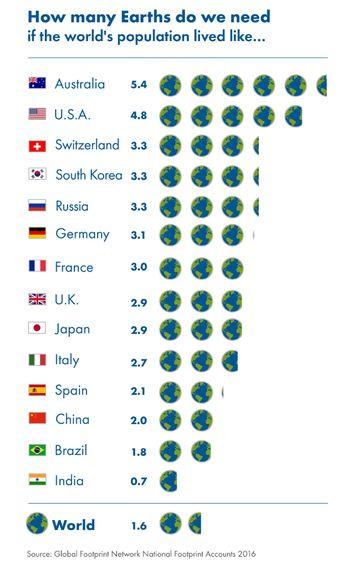 「人類は8月8日で今年分の地球資源を使い果たす」--国際環境NPOが警鐘
