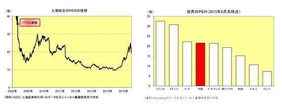 中国の株価急落をどう見るか?:研究員の眼