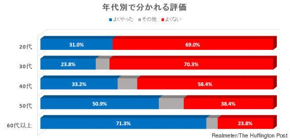 慰安婦問題の日韓合意、韓国の20・30代の7割が「よくない」(調査結果)