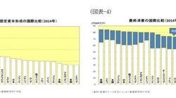 図表でみる中国経済(需要構造編):基礎研レター