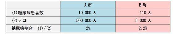実数で見るか、比率で見るか-どうすれば、より深い数量比較ができるか?:研究員の眼