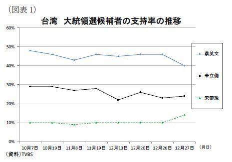 2016年はアジアで選挙が目白押し~台湾総統選とフィリピン大統領選に注目:研究員の眼