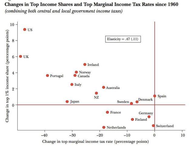 「富裕層への減税措置」は社会をどう変えたか:研究結果