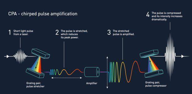 ムルーとストリックランドによる画期的レーザー・テクノロジー、CPA(Chirped Pulse