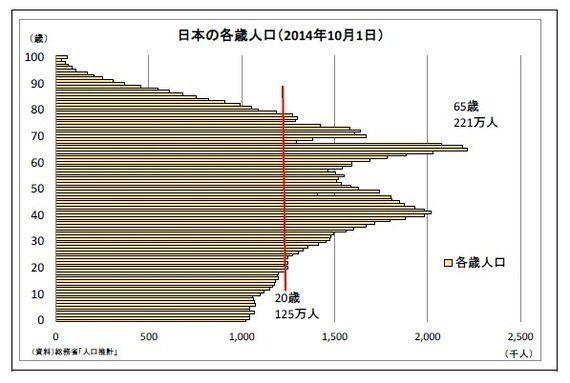 2016年日本経済の課題~アベノミクス新三本の矢を考える:エコノミストの眼