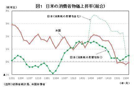 日米の物価上昇率逆転をどうみるか:研究員の眼