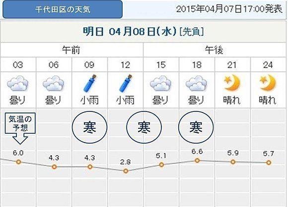 真冬の寒さに逆戻り 8日の気温はほとんど上がらず