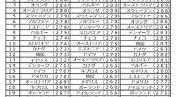 今こそ大切にしたい日本人の「民度」~「中国BBS」の話題と「国際成人力調査」結果からゆるりと考察してみる