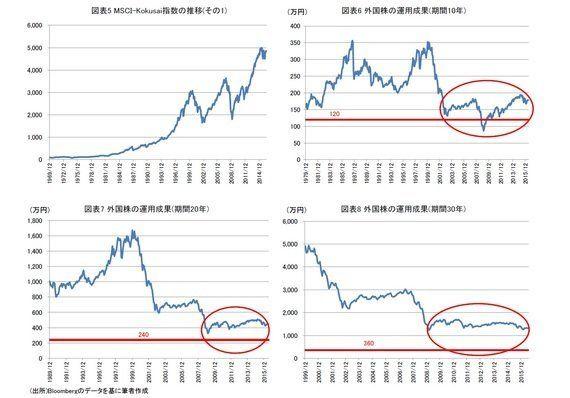 確定拠出年金での運用について考える~リスクをとるなら日本株、それとも外国株?:研究員の眼