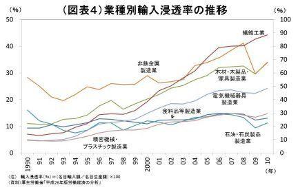 減っていくメイドインジャパン~夏休みの自由研究テーマにもオススメ!:研究員の眼