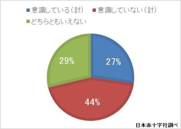 日本赤十字社調べ