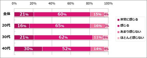 働く女性が考える「転職のリスク」は? どうすればリスクを軽減できる?