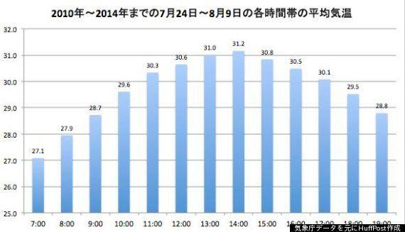 「サマータイム、東京オリンピックで導入を」森喜朗元首相の発言に「サービス残業増える」など反対意見続出