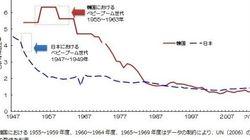 韓国の出生率、政府政策よりもイベントや俗説の影響を受けている