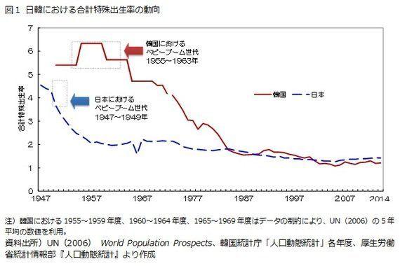 日韓比較(2):出生率―経済的理由による「非自発的未婚」や「非自発的晩婚」に対する対策が必要:研究員の眼